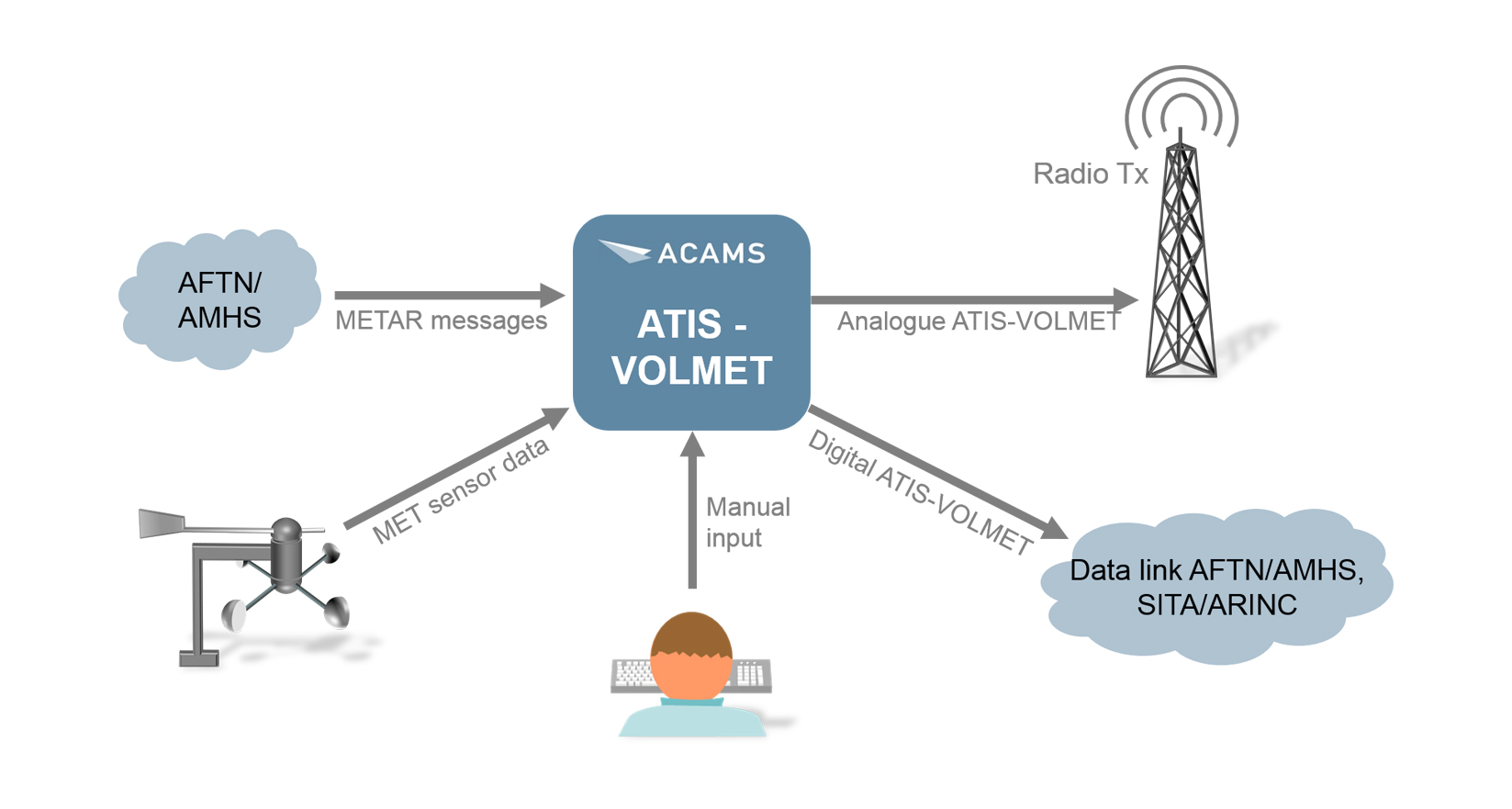 ACAMS-D-ATIS_D-VOLMET_2015_FEB
